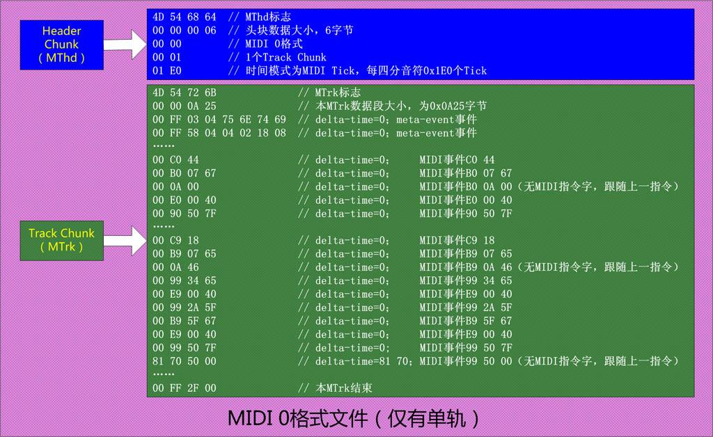 MIDI0结构